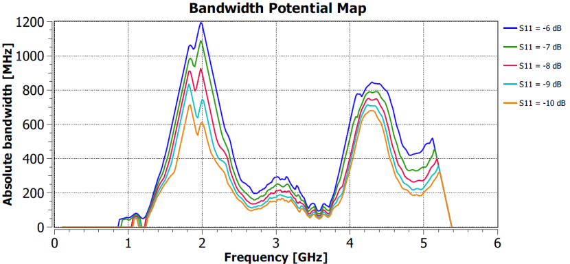 Bandwidth potential